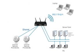 D-LINK ROUTER DSR-250N - WirelessN Corporativo
